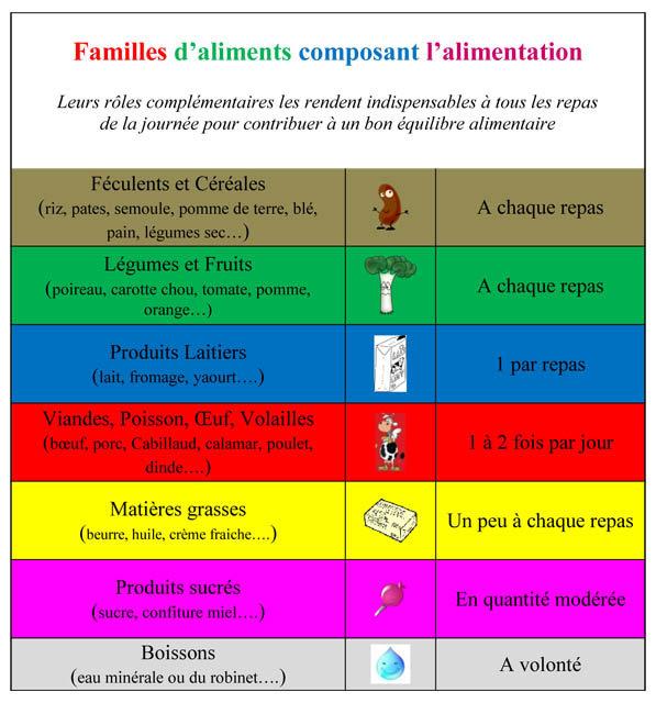 FAMILLES D ALIMENTS pour site